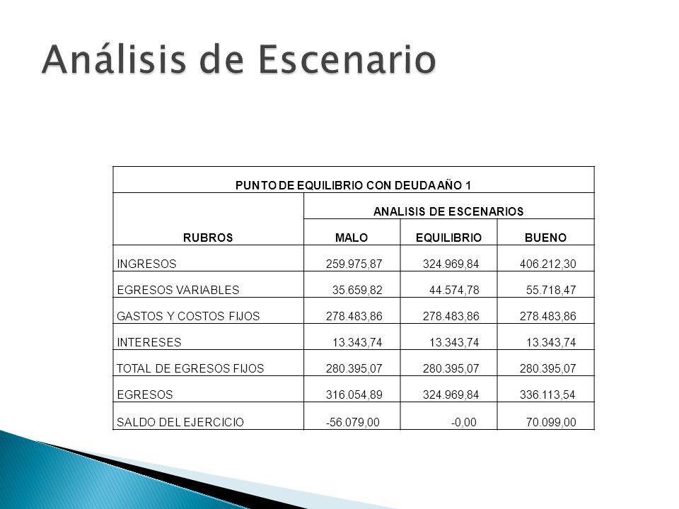 PUNTO DE EQUILIBRIO CON DEUDA AÑO 1 ANALISIS DE ESCENARIOS