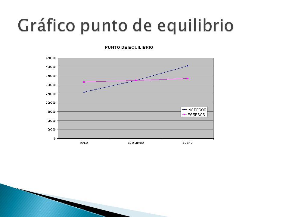 Gráfico punto de equilibrio