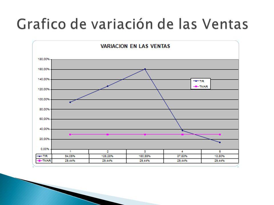 Grafico de variación de las Ventas