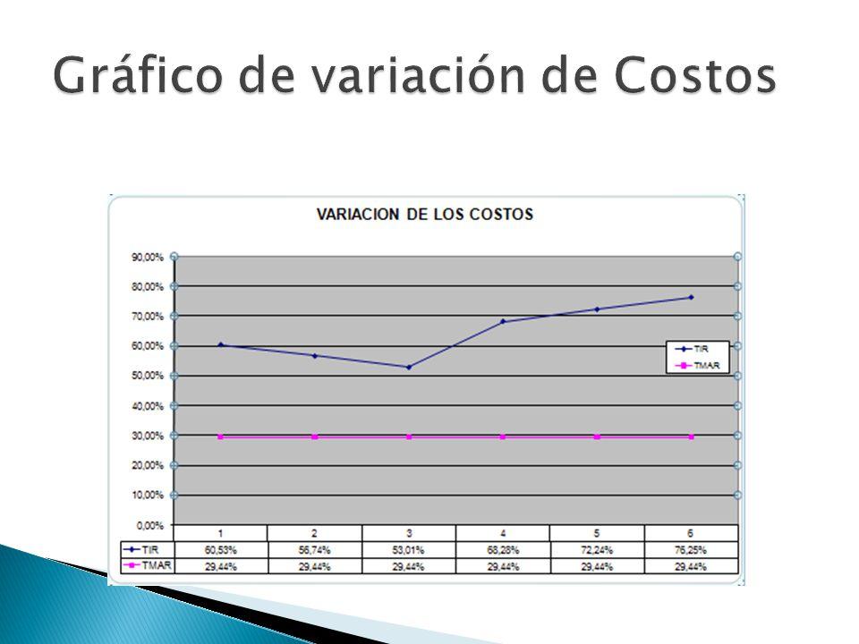Gráfico de variación de Costos