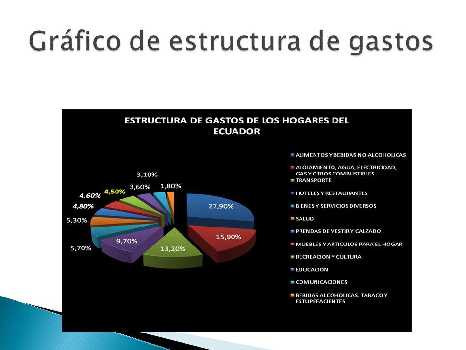 Gráfico de estructura de gastos