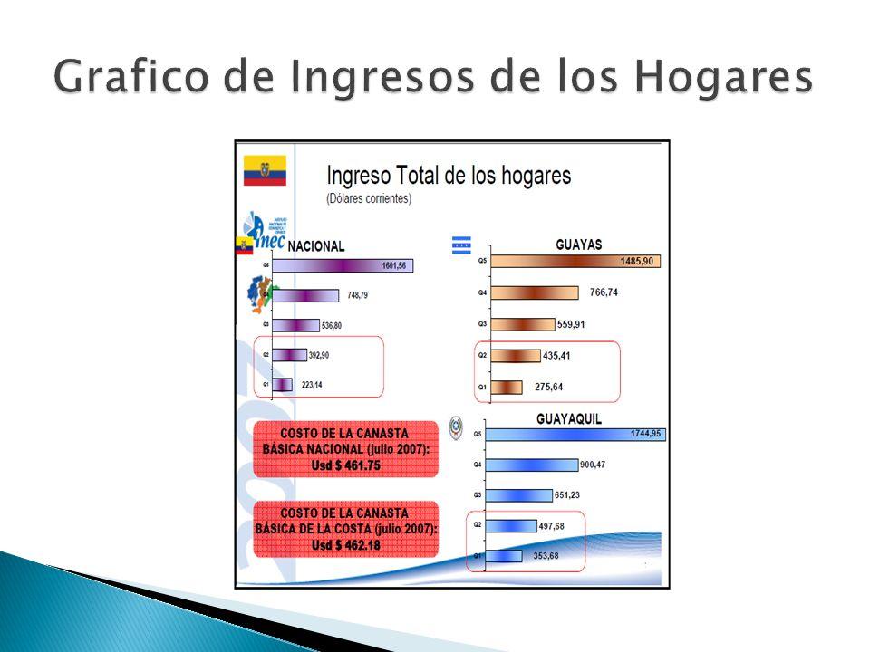 Grafico de Ingresos de los Hogares