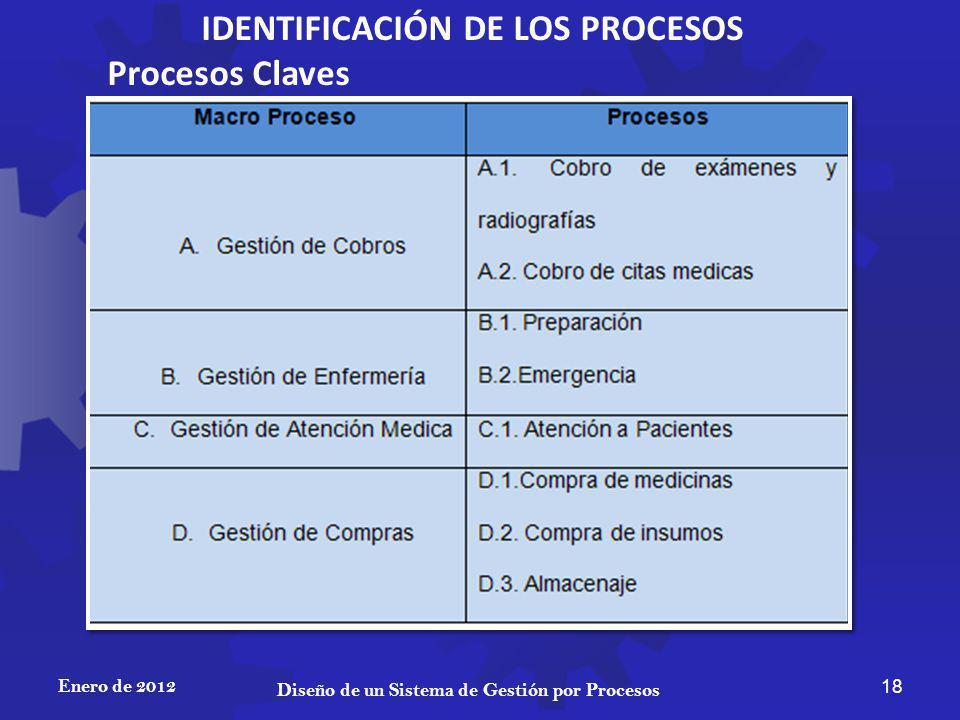 IDENTIFICACIÓN DE LOS PROCESOS
