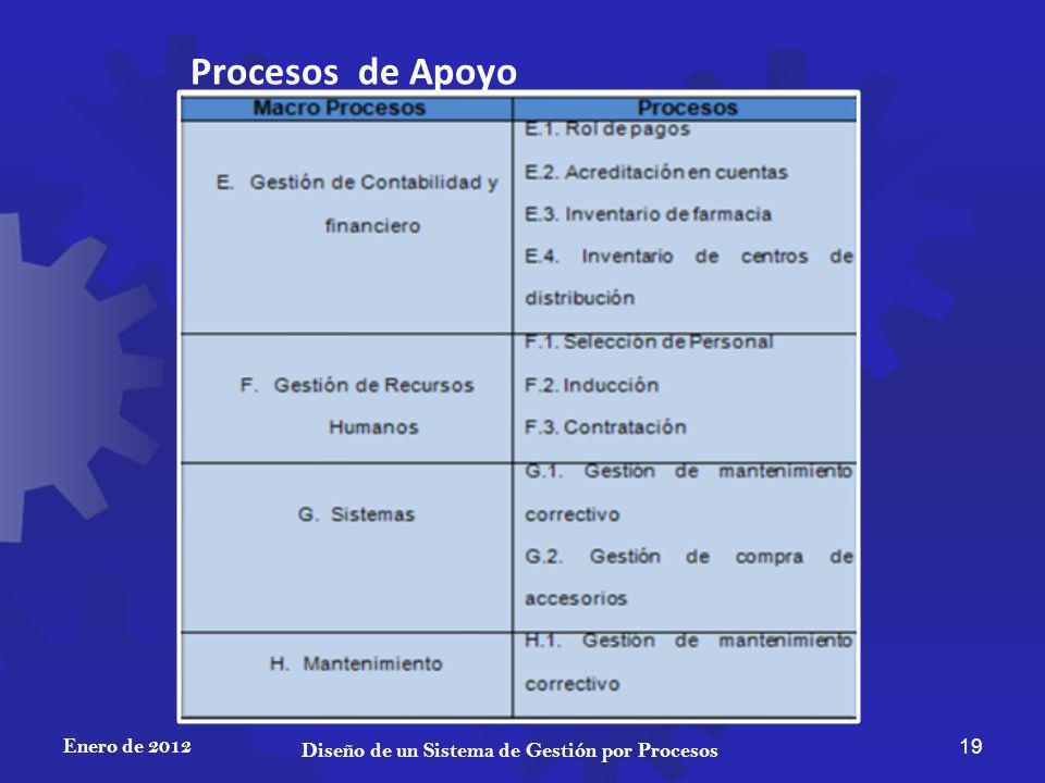 Diseño de un Sistema de Gestión por Procesos