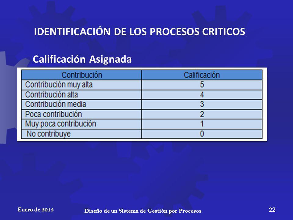 IDENTIFICACIÓN DE LOS PROCESOS CRITICOS