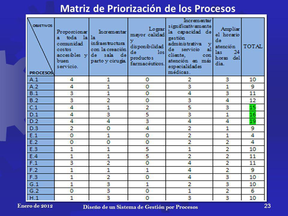 Matriz de Priorización de los Procesos