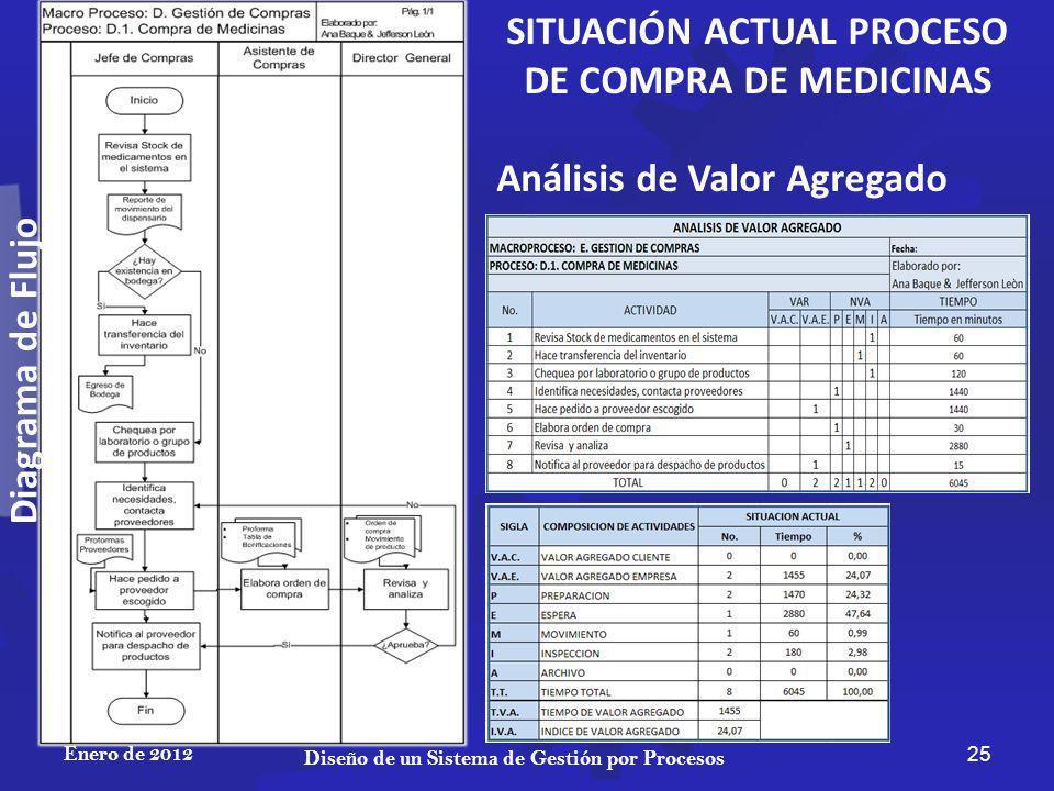 SITUACIÓN ACTUAL PROCESO DE COMPRA DE MEDICINAS Diagrama de Flujo