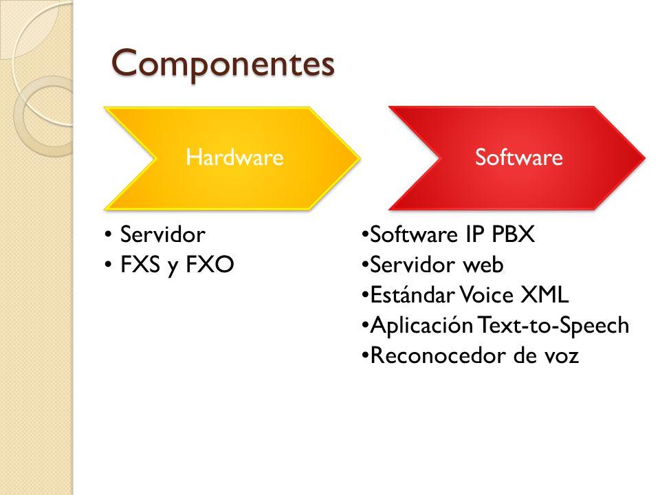 Componentes Hardware Servidor FXS y FXO Software Software IP PBX