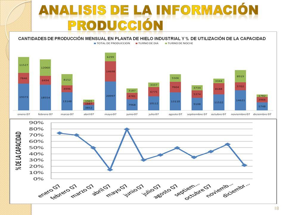 ANALISIS DE LA INFORMACIÓN PRODUCCIÓN