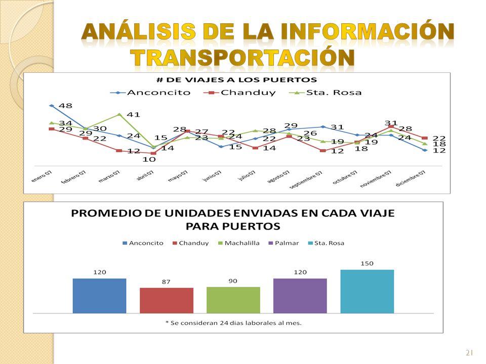 ANÁLISIS DE LA INFORMACIÓN TRANSPORTACIÓN