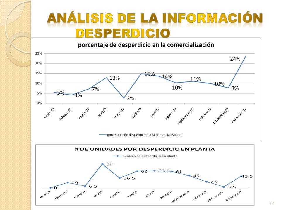 ANÁLISIS DE LA INFORMACIÓN DESPERDICIO