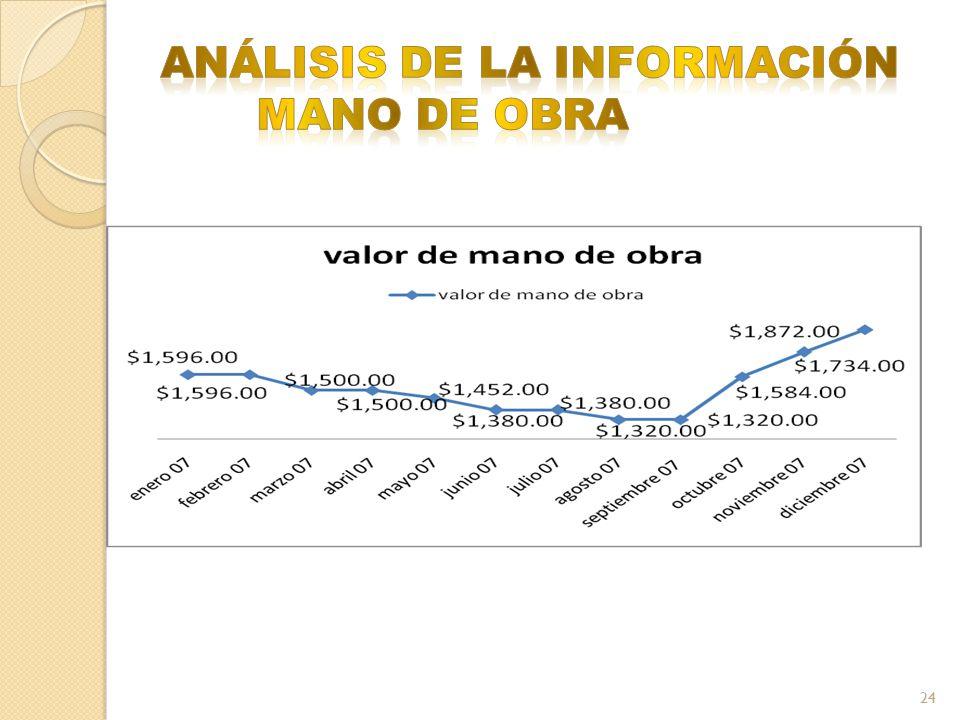 ANÁLISIS DE LA INFORMACIÓN MANO DE OBRA