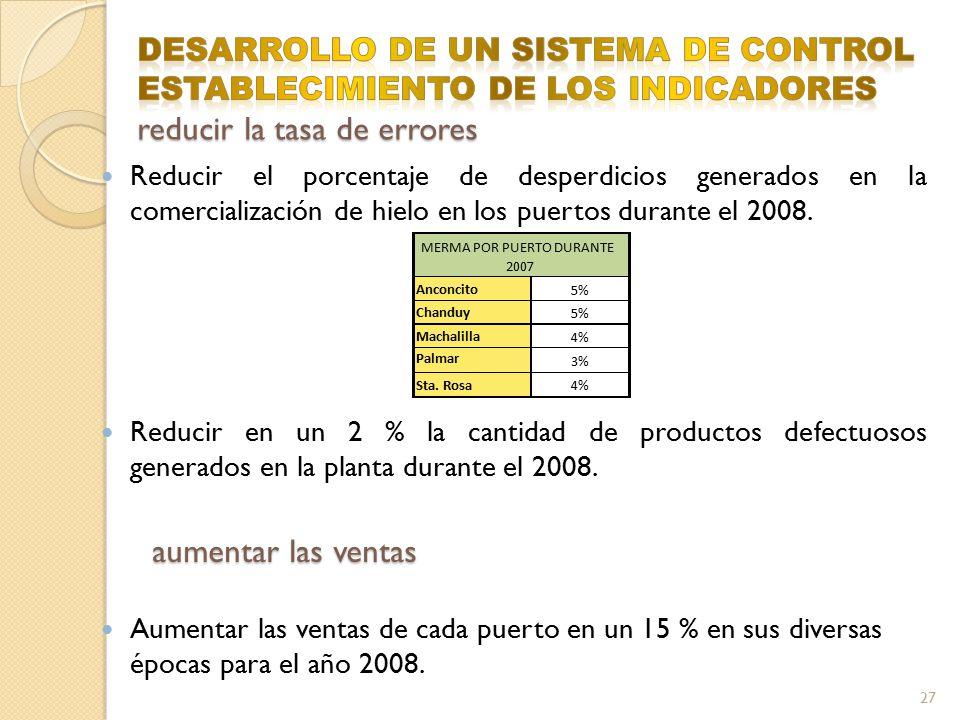 DESARROLLO DE UN SISTEMA DE CONTROL ESTABLECIMIENTO DE LOS INDICADORES reducir la tasa de errores