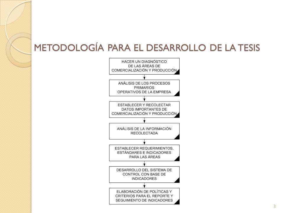 METODOLOGÍA PARA EL DESARROLLO DE LA TESIS