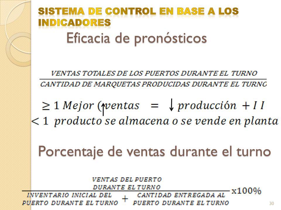 SISTEMA DE CONTROL EN BASE A LOS INDICADORES Eficacia de pronósticos