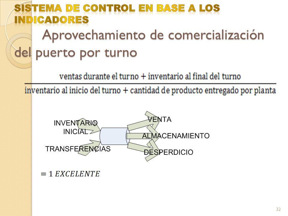 SISTEMA DE CONTROL EN BASE A LOS INDICADORES Aprovechamiento de comercialización del puerto por turno