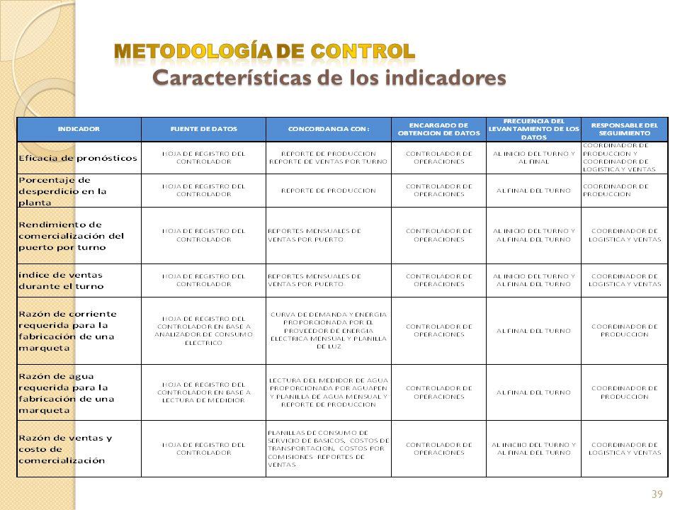 METODOLOGÍA DE CONTROL Características de los indicadores