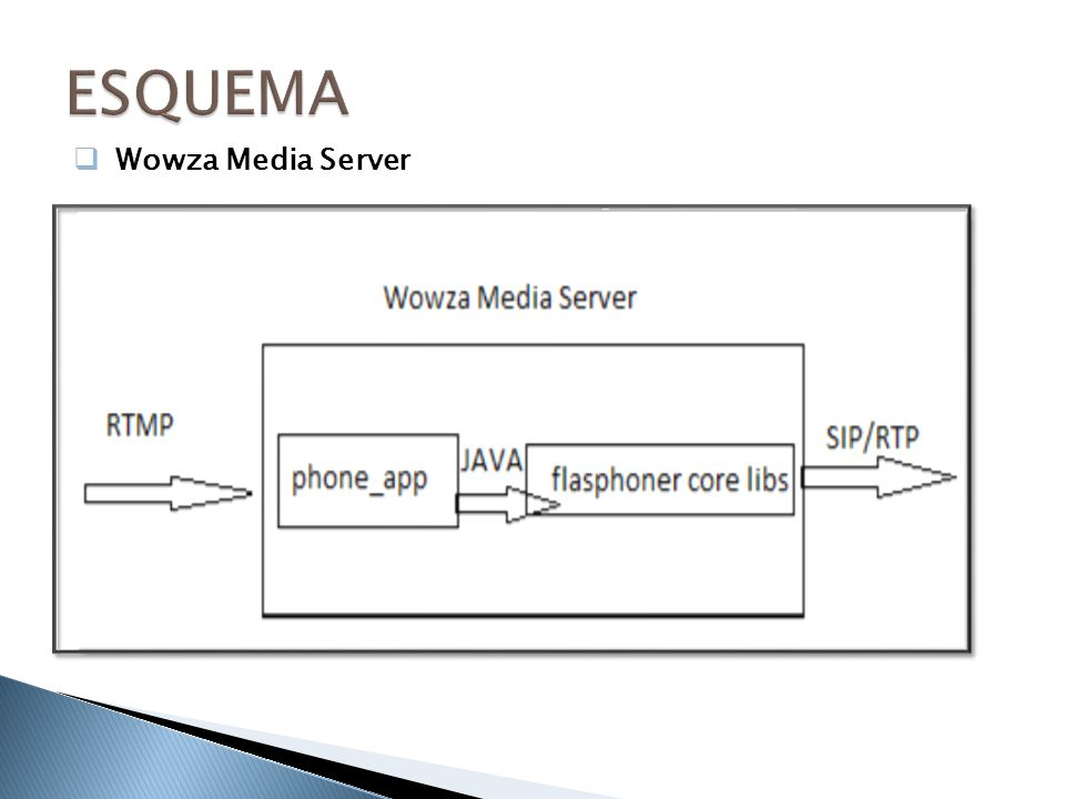 ESQUEMA Wowza Media Server