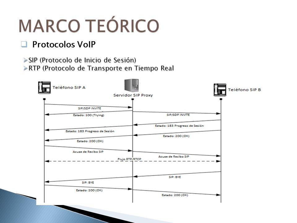 MARCO TEÓRICO Protocolos VoIP SIP (Protocolo de Inicio de Sesión)