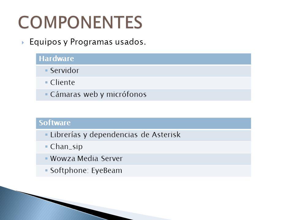COMPONENTES Equipos y Programas usados. Hardware Servidor Cliente