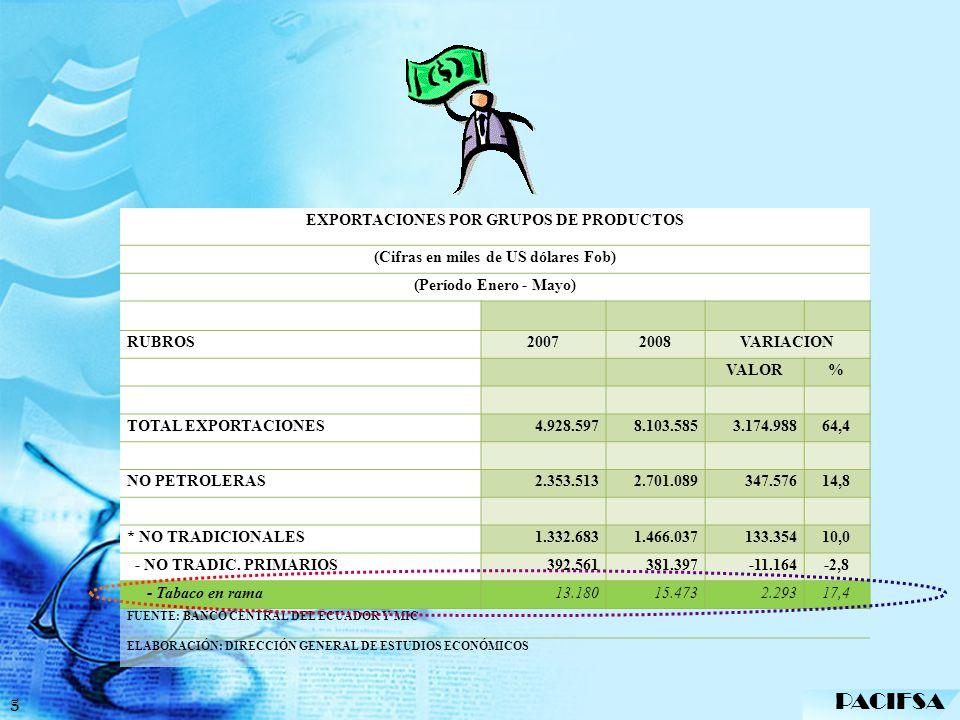 PACIFSA EXPORTACIONES POR GRUPOS DE PRODUCTOS