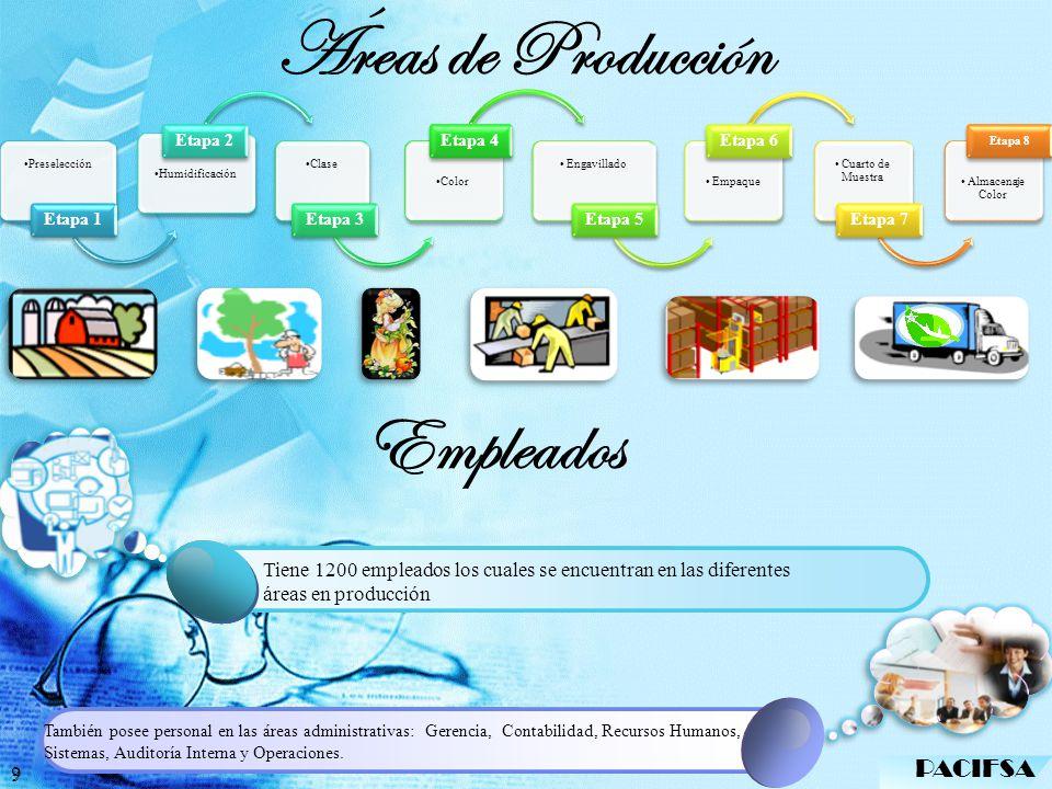 Áreas de Producción Empleados 1 Click to add Title PACIFSA