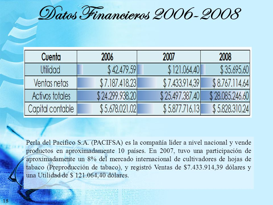 Datos Financieros 2006-2008