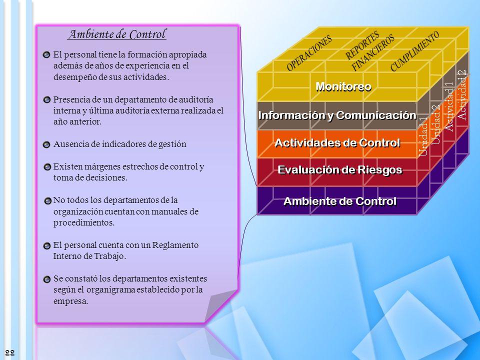 Ambiente de Control Monitoreo Actividad 2 Actividad 1 Unidad 2