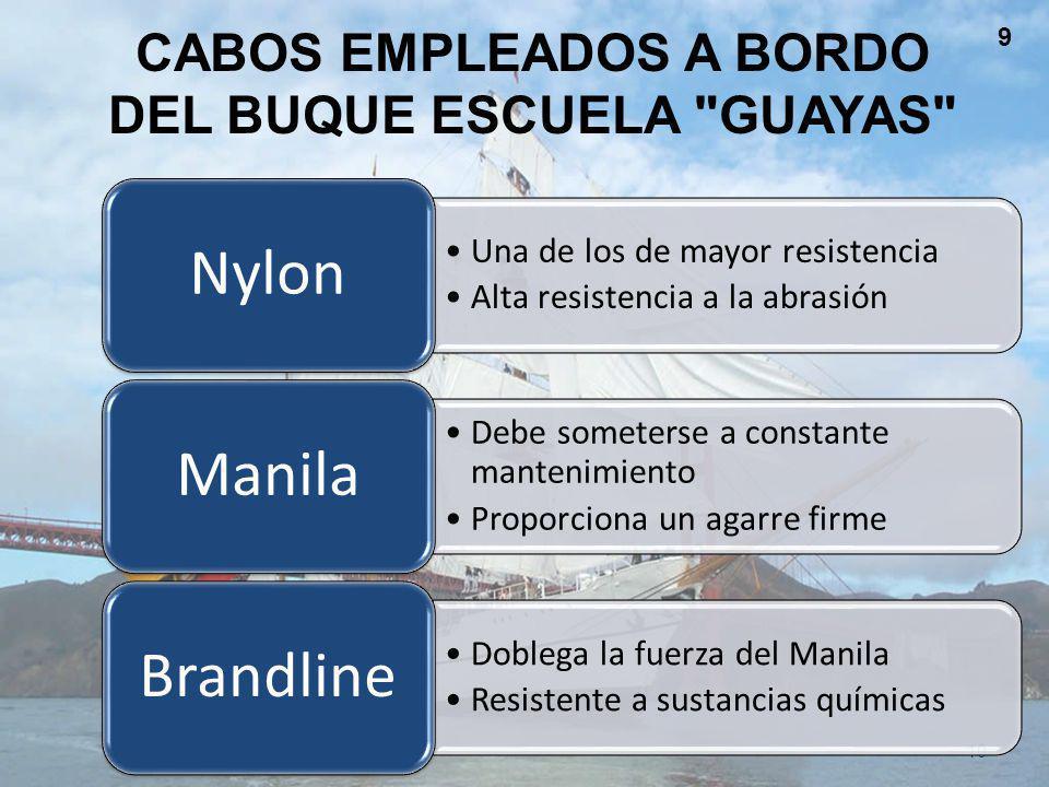 Cabos empleados a bordo DEL BUQUE ESCUELA GUAYAS