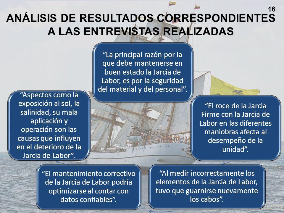 ANÁLISIS DE RESULTADOS CORRESPONDIENTES A LAS ENTREVISTAS REALIZADAS