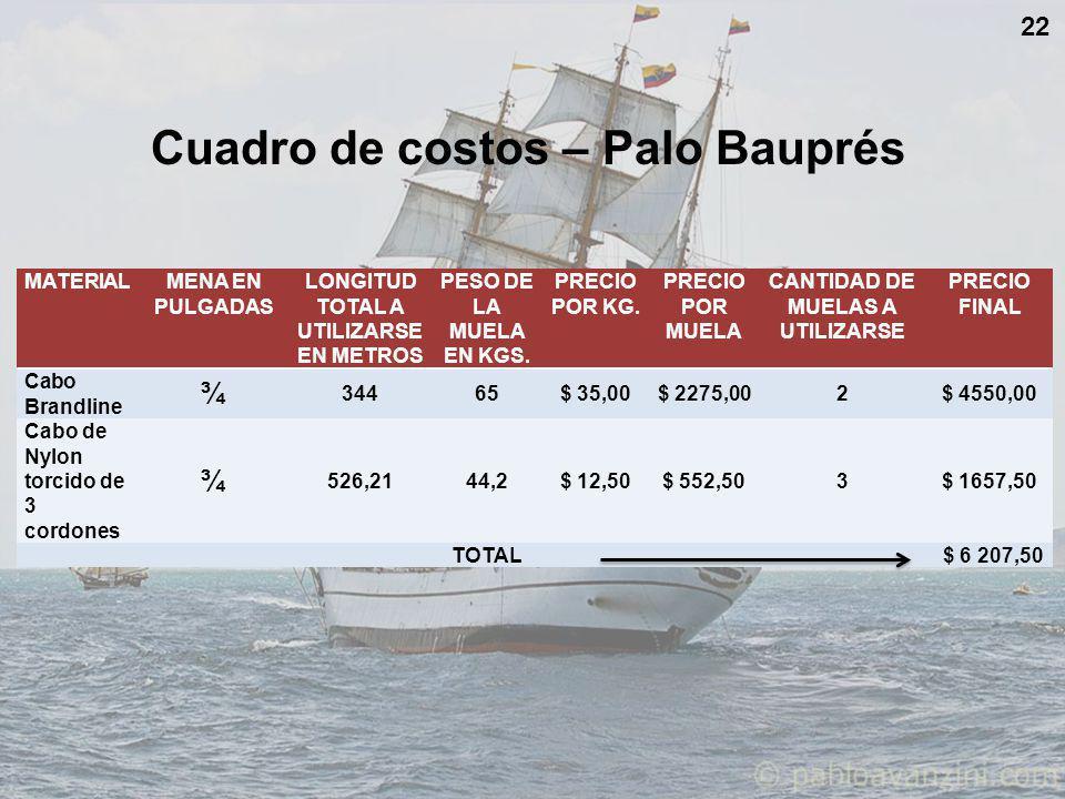 Cuadro de costos – Palo Bauprés