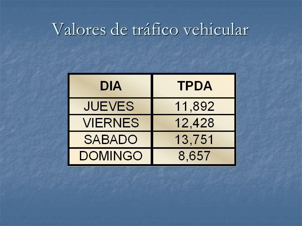 Valores de tráfico vehicular