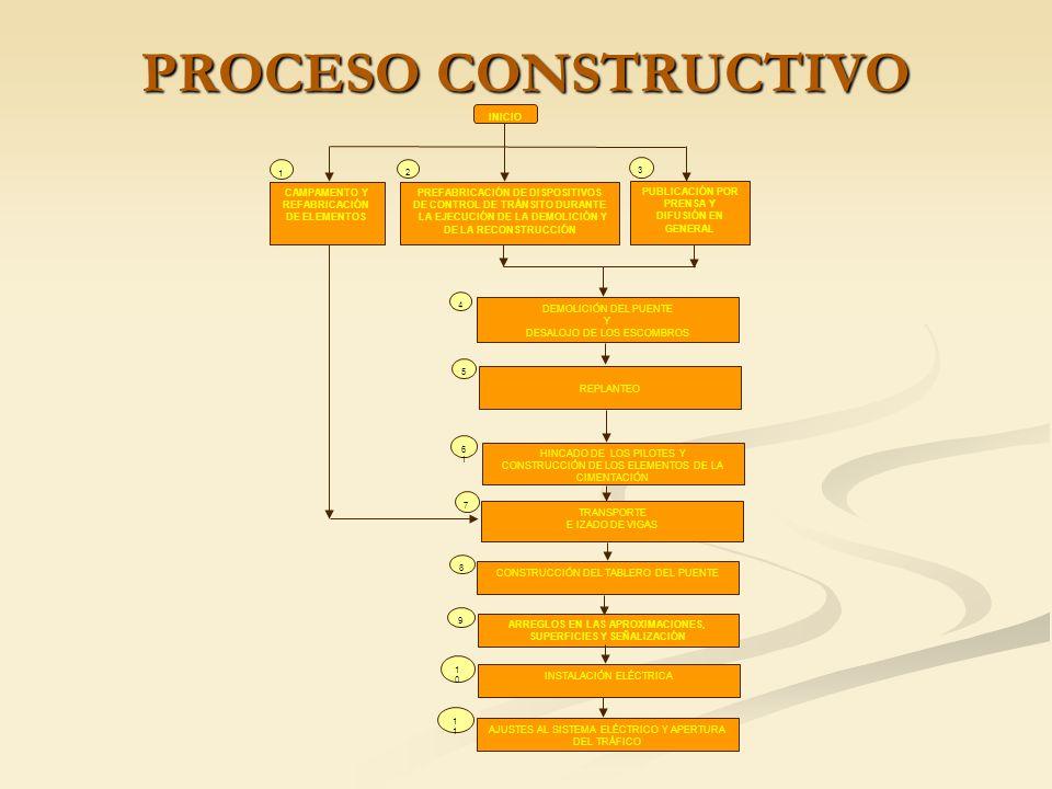 PROCESO CONSTRUCTIVO INICIO CAMPAMENTO Y REFABRICACIÓN DE ELEMENTOS