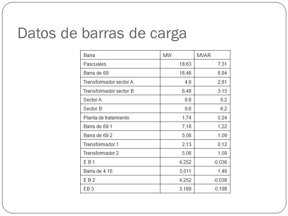 Datos de barras de carga