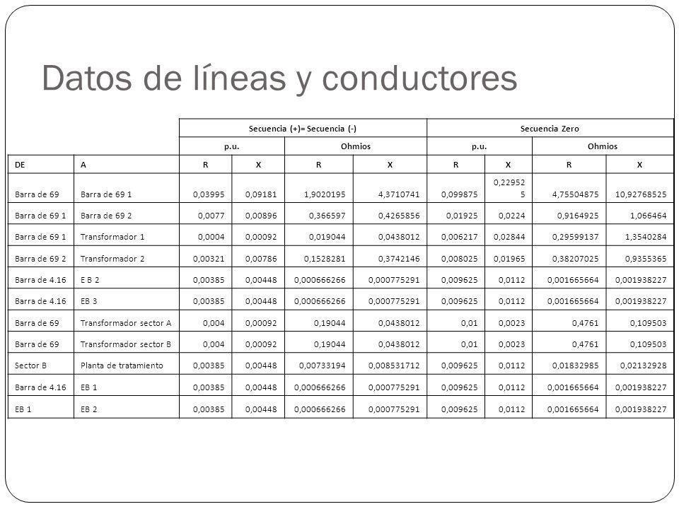 Datos de líneas y conductores