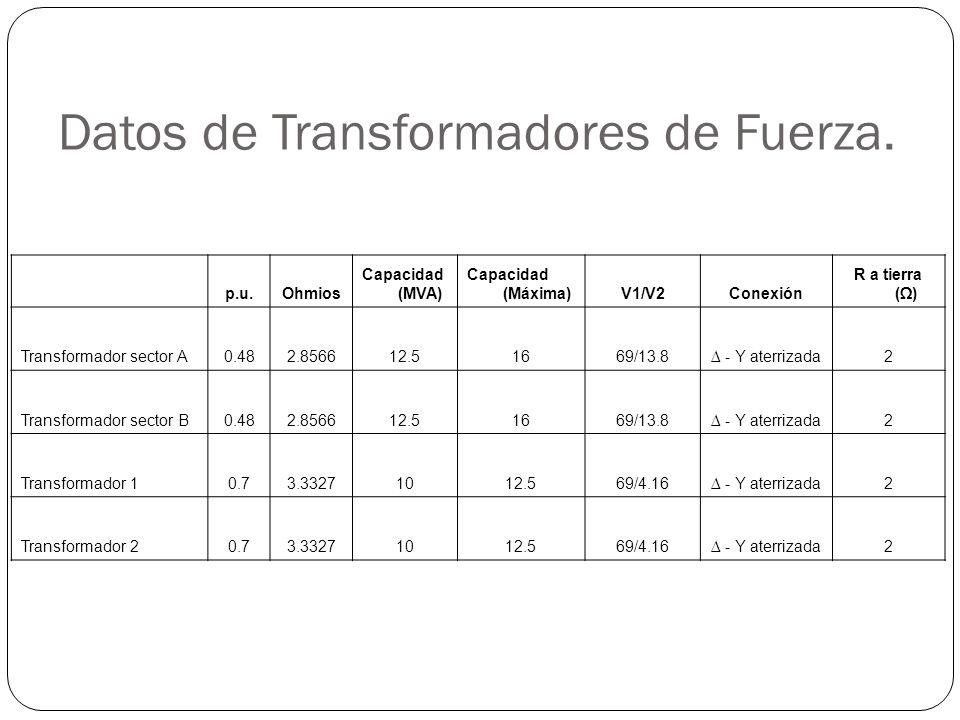 Datos de Transformadores de Fuerza.