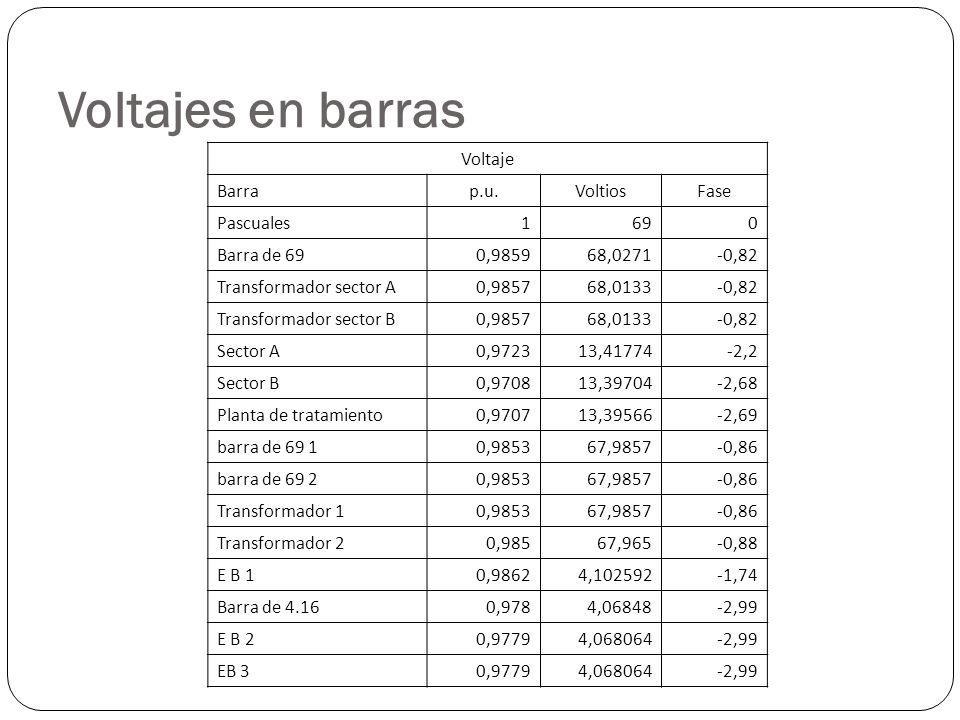 Voltajes en barras Voltaje Barra p.u. Voltios Fase Pascuales 1 69