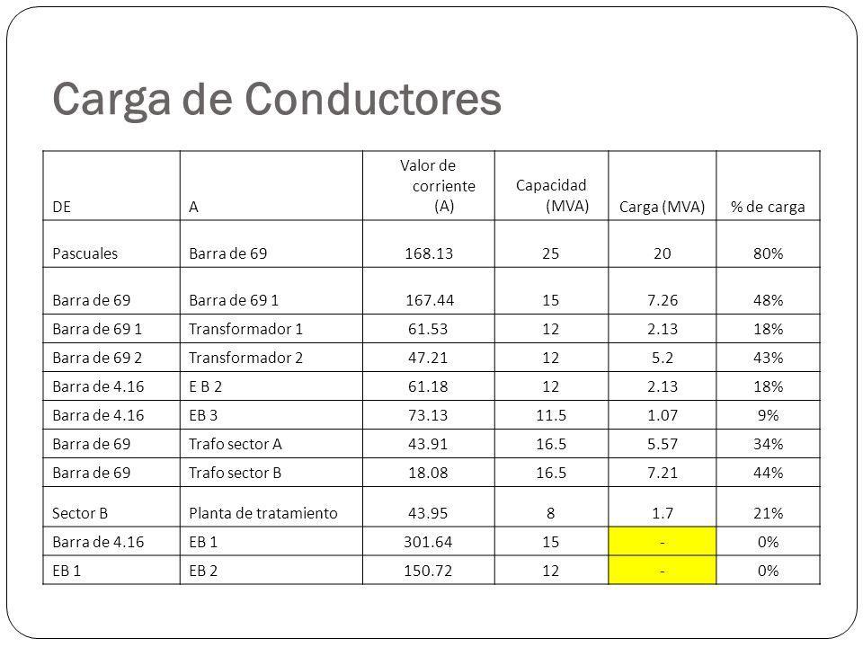 Carga de Conductores DE A Valor de corriente (A) Capacidad (MVA)