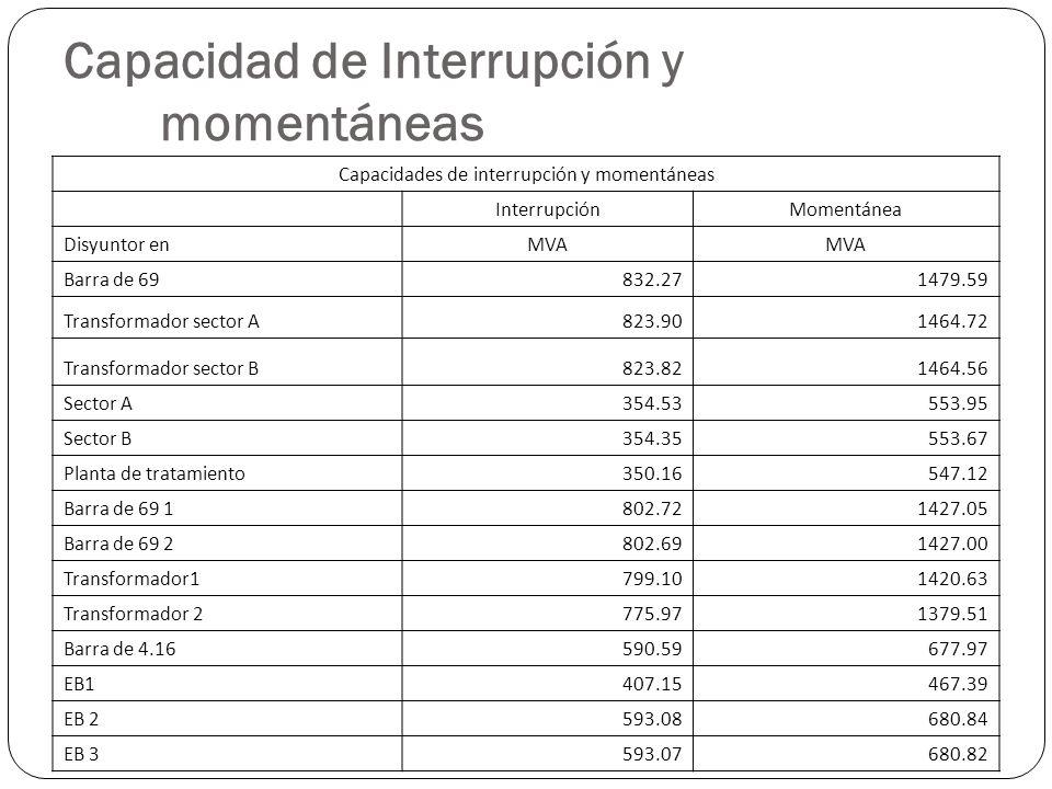 Capacidad de Interrupción y momentáneas