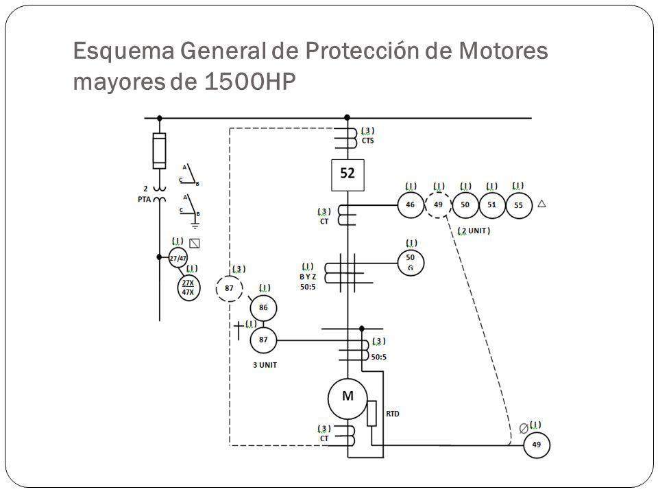 Esquema General de Protección de Motores mayores de 1500HP