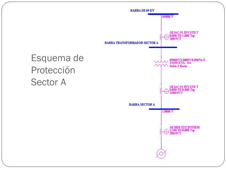 Esquema de Protección Sector A