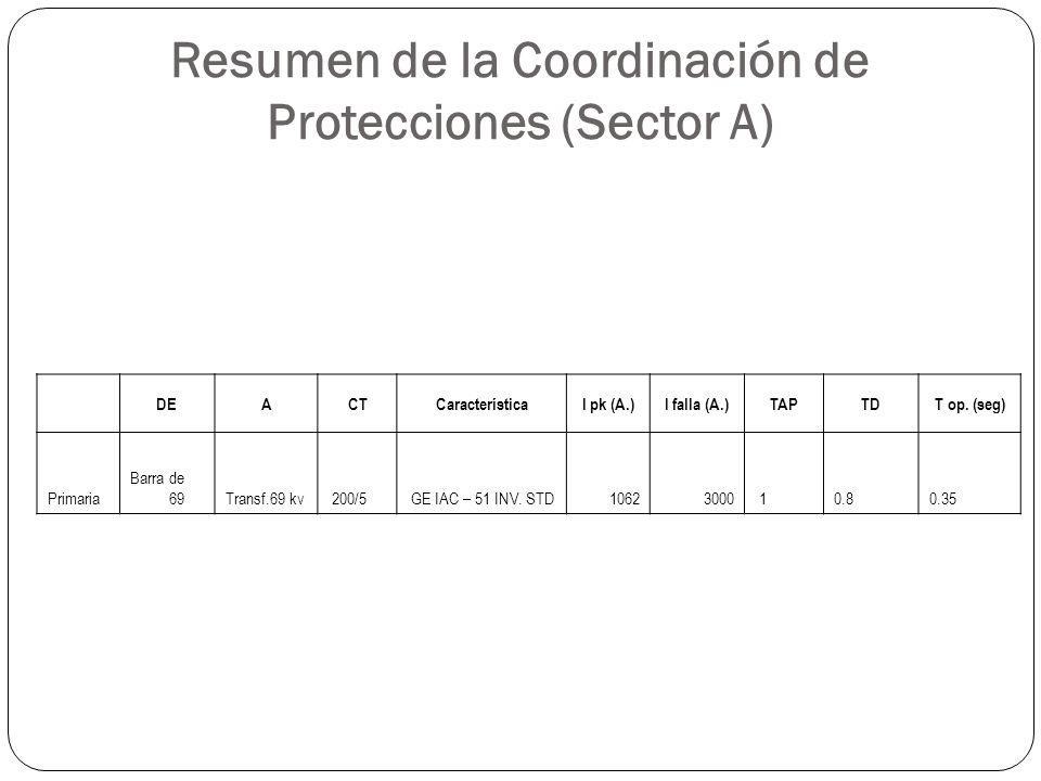 Resumen de la Coordinación de Protecciones (Sector A)