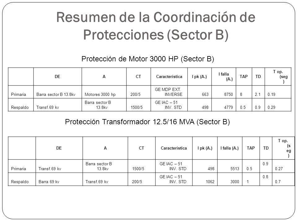 Resumen de la Coordinación de Protecciones (Sector B)