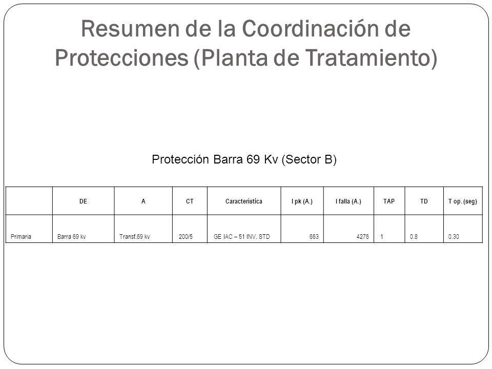 Resumen de la Coordinación de Protecciones (Planta de Tratamiento)