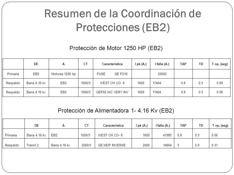 Resumen de la Coordinación de Protecciones (EB2)