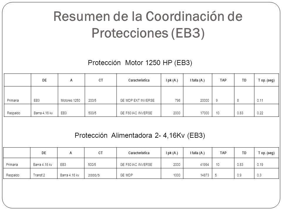 Resumen de la Coordinación de Protecciones (EB3)