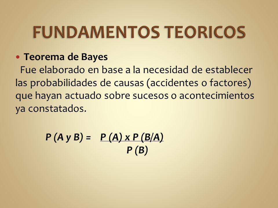 FUNDAMENTOS TEORICOS Teorema de Bayes