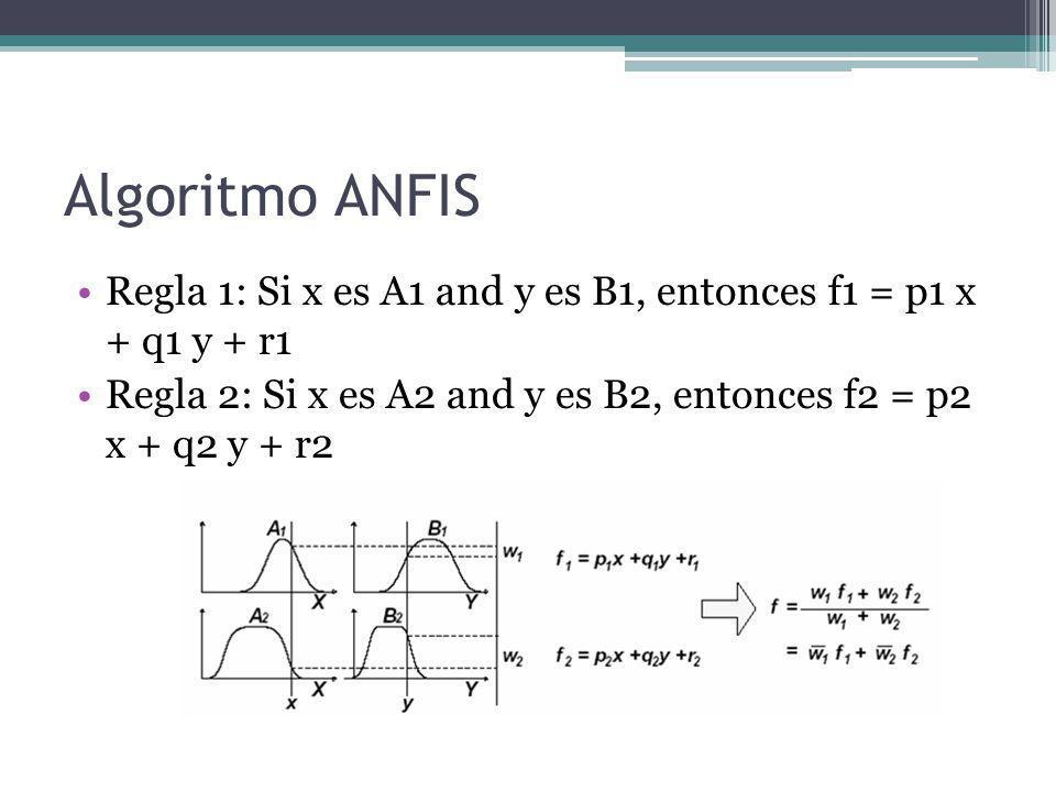 Algoritmo ANFIS Regla 1: Si x es A1 and y es B1, entonces f1 = p1 x + q1 y + r1.