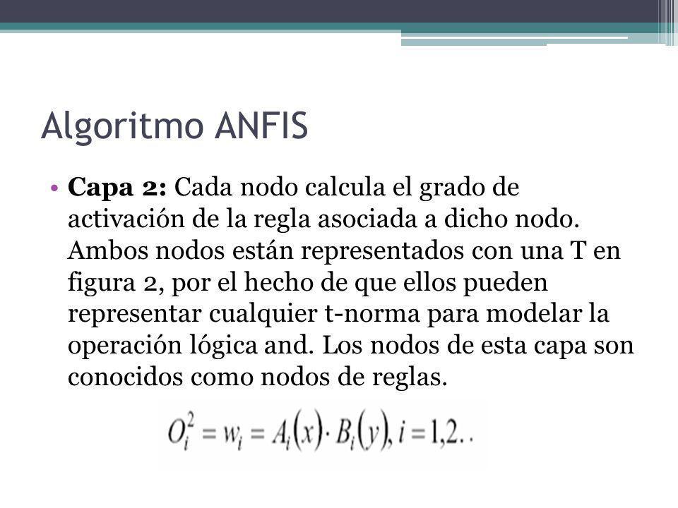 Algoritmo ANFIS