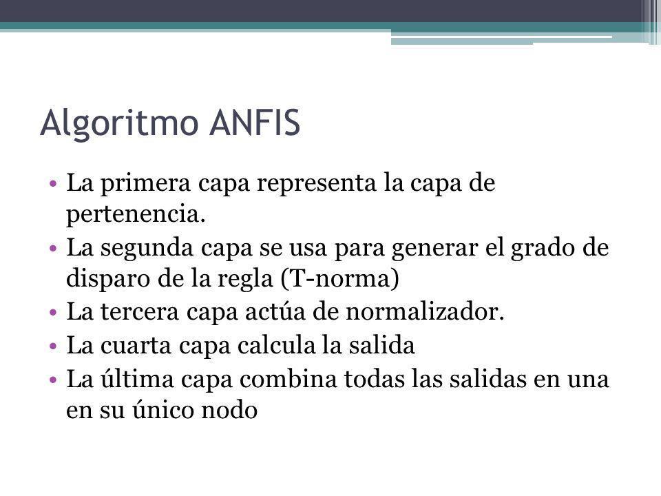 Algoritmo ANFIS La primera capa representa la capa de pertenencia.
